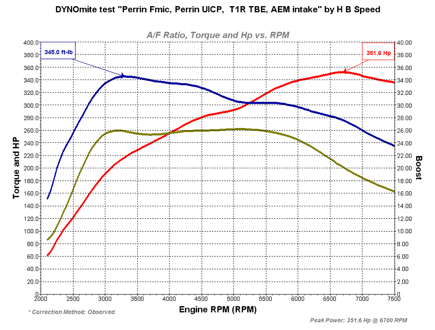 Hb Speed S Dyno Database Thread Nasioc